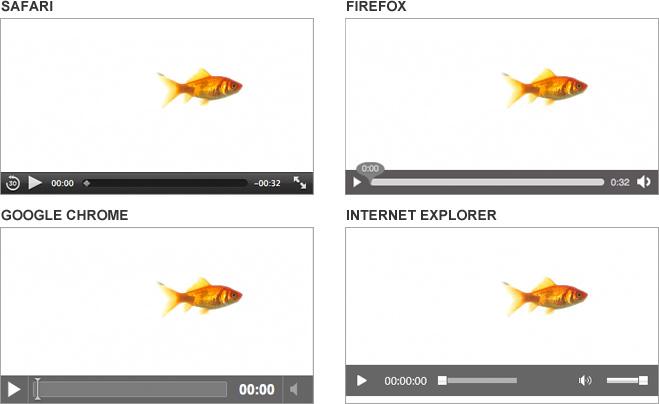 HTML5 Video pada browser yang berbeda