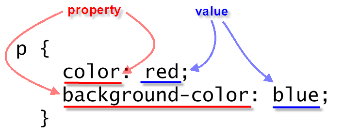 css_property_value