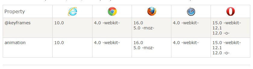browser Support animasi CSS3
