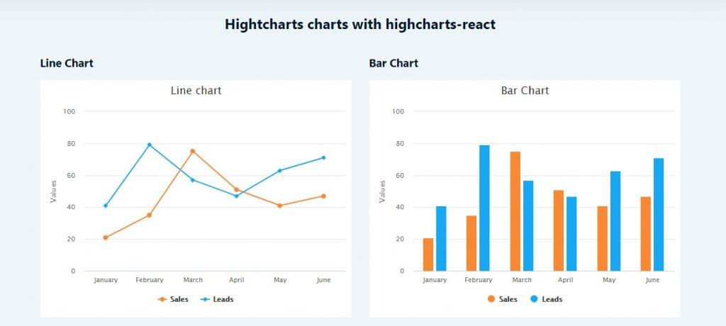 Highcharts React