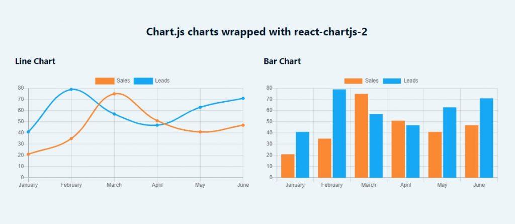 React-chartjs-2 charts