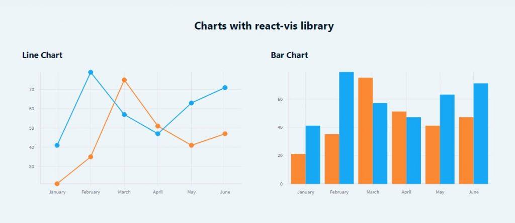 React-vis Charts