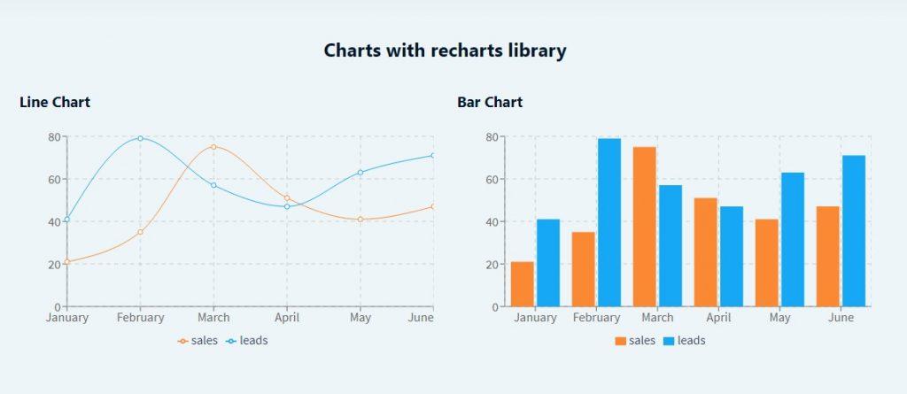 Recharts Charts